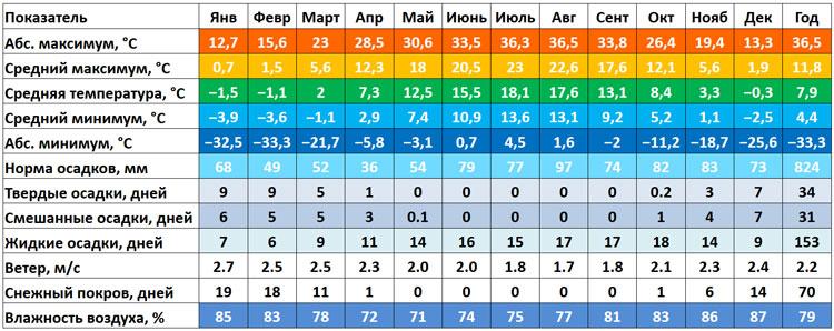 klimaticheskaya-tablitsa-kaliningrada-759-298